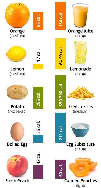 Beyond Calories Diet Food List