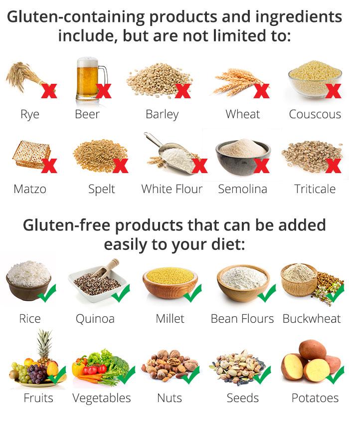 Gluten vs Gluten free